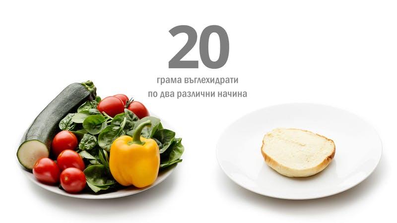 кетоза 20 грама въглехидрати